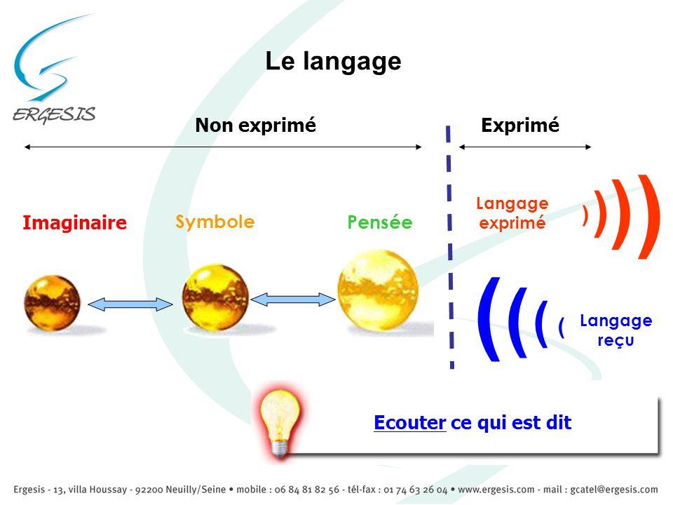 ( ( ( ( ( ( Le langage ( ( Non exprimé Exprimé Imaginaire Symbole