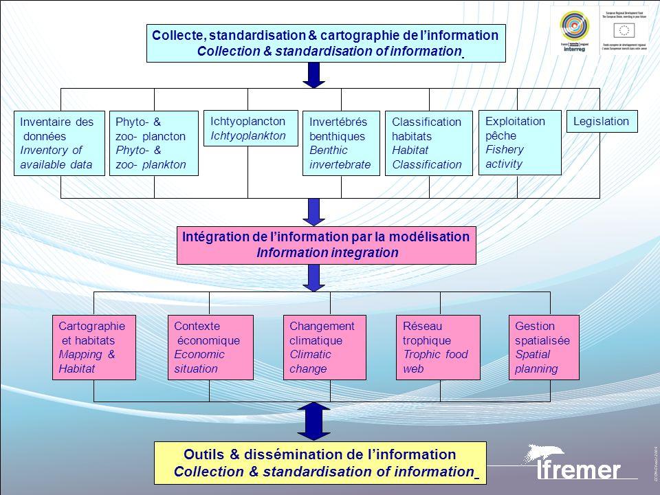 Outils & dissémination de l'information