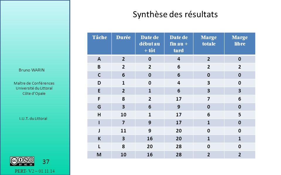 Introduction des enjeux la mise niveau dun projet ppt synthse des rsultats ccuart Choice Image
