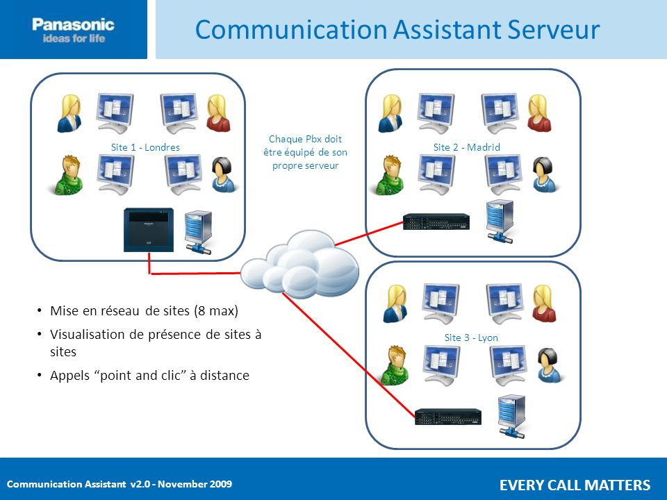 Communication Assistant Serveur