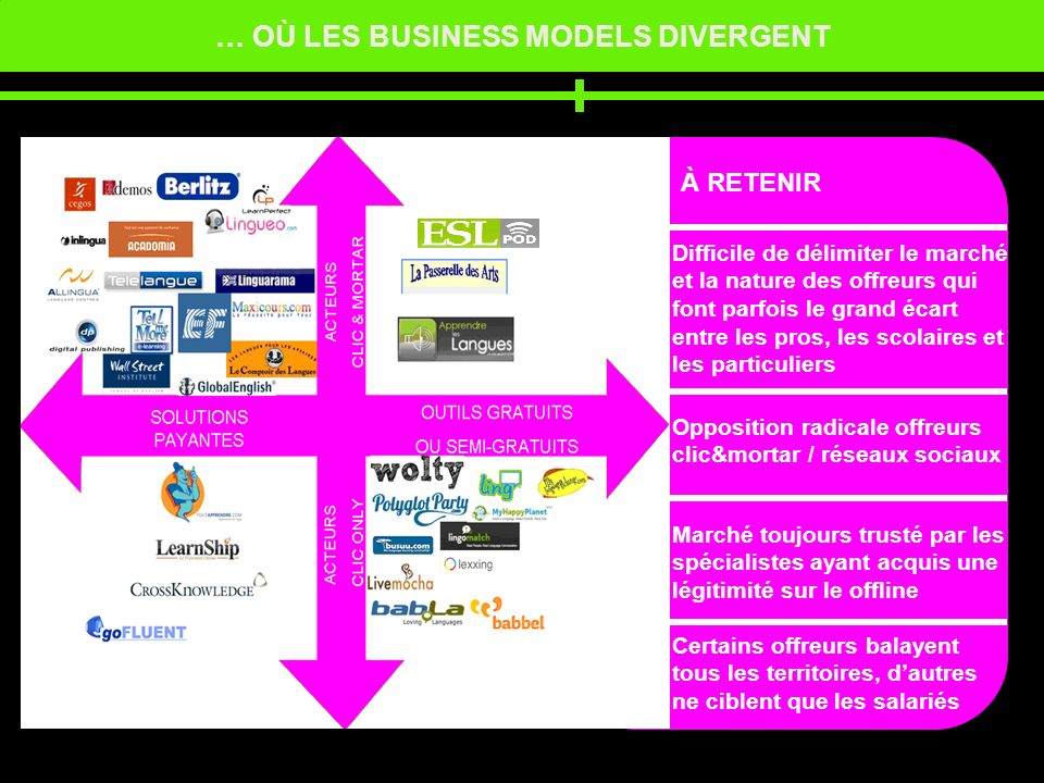 … OÙ LES BUSINESS MODELS DIVERGENT