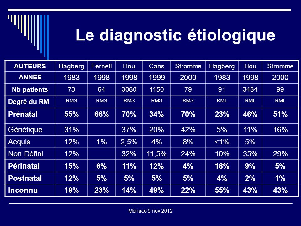 Le diagnostic étiologique