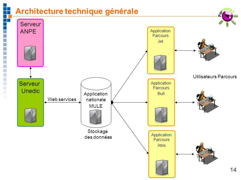 Architecture technique générale