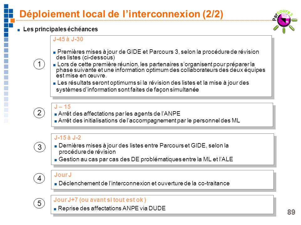 Déploiement local de l'interconnexion (2/2)