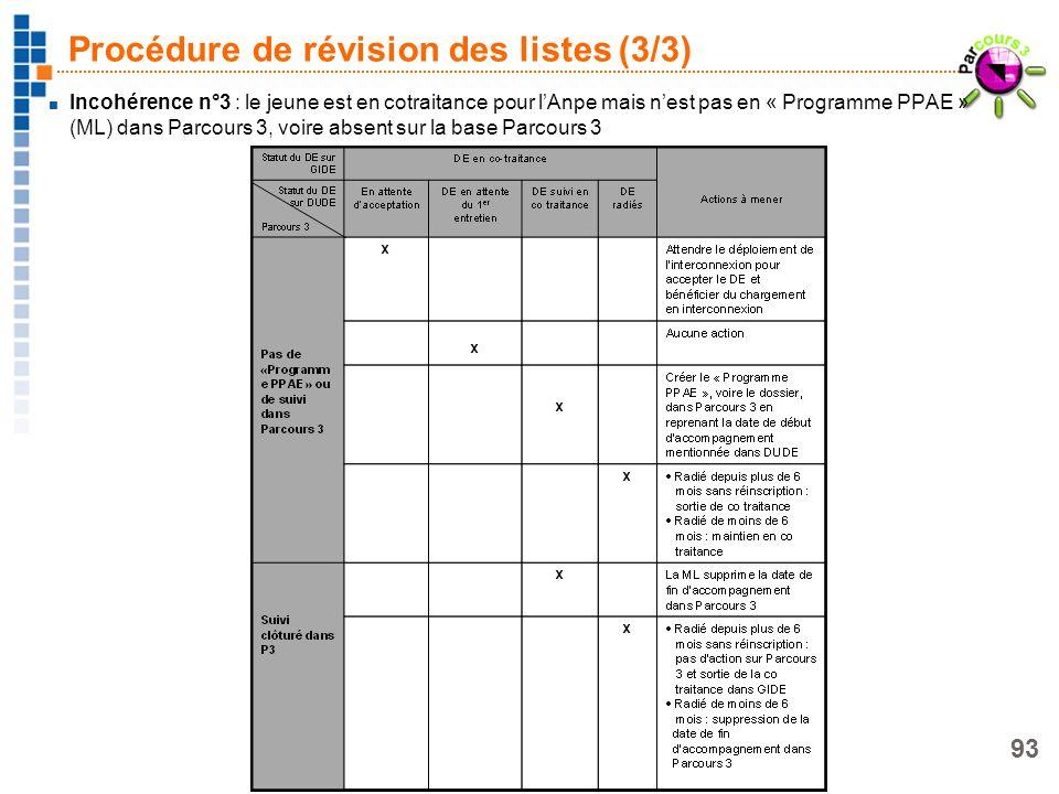 Procédure de révision des listes (3/3)