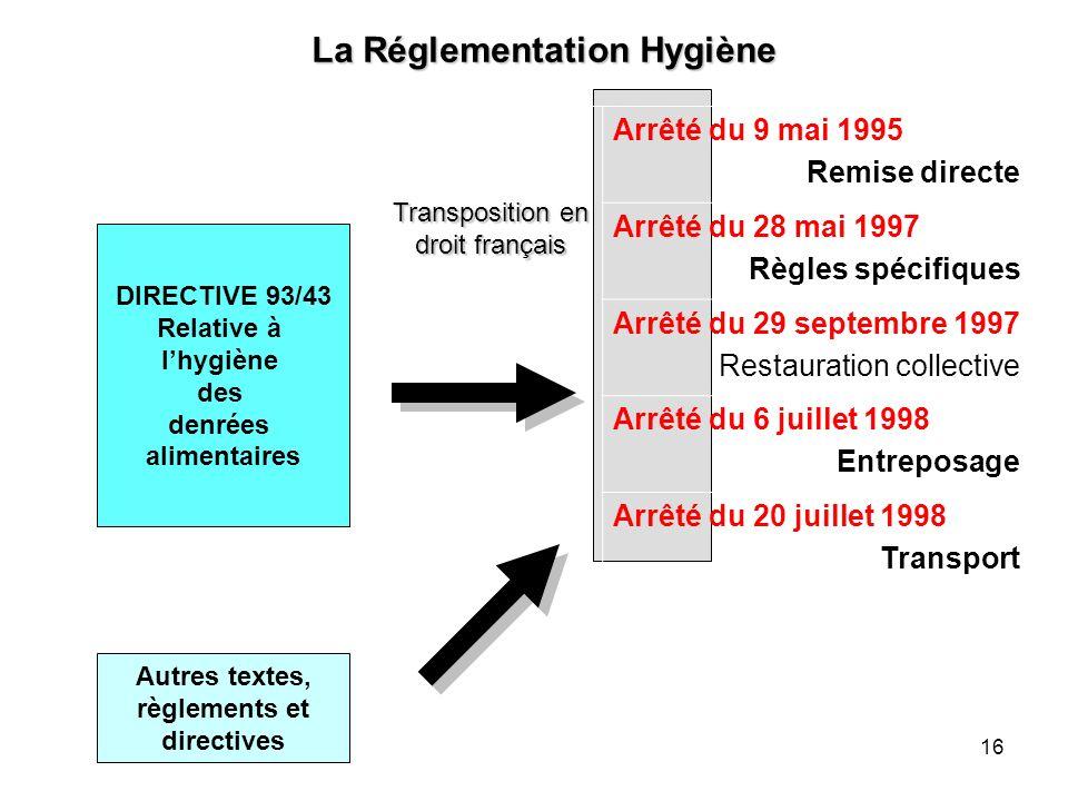 Transposition en droit français