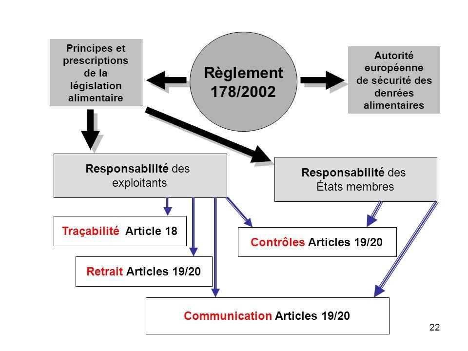 législation alimentaire Communication Articles 19/20