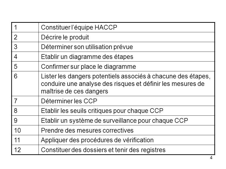 1Constituer l'équipe HACCP. 2. Décrire le produit. 3. Déterminer son utilisation prévue. 4. Etablir un diagramme des étapes.