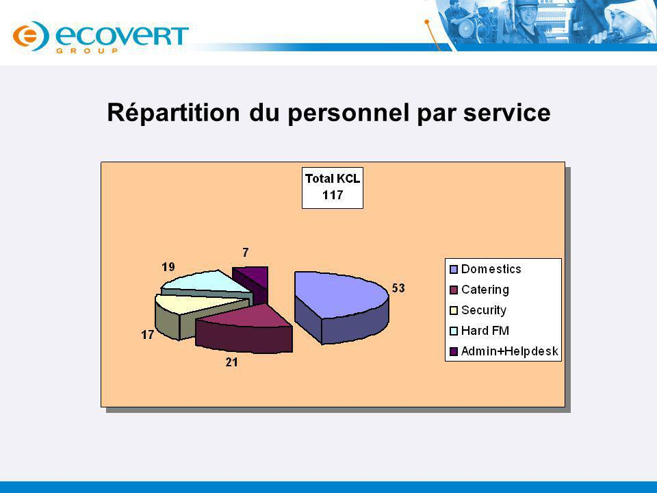 Répartition du personnel par service