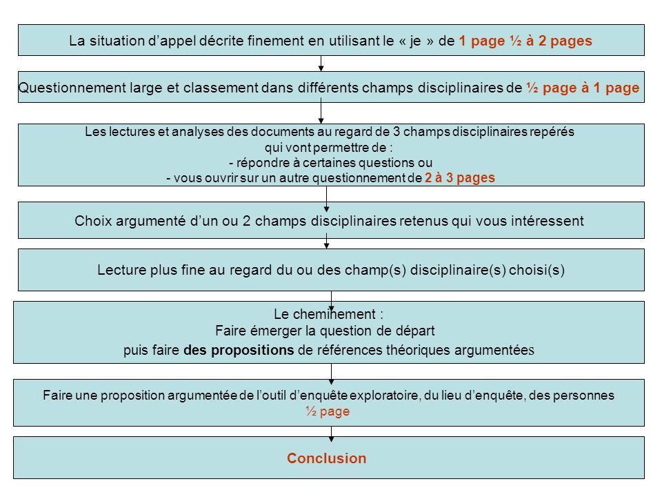 La situation d'appel décrite finement en utilisant le « je » de 1 page ½ à 2 pages
