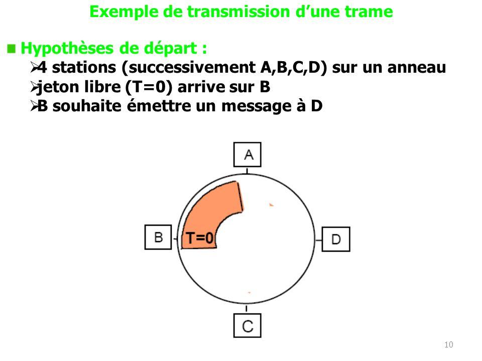 Exemple de transmission d'une trame