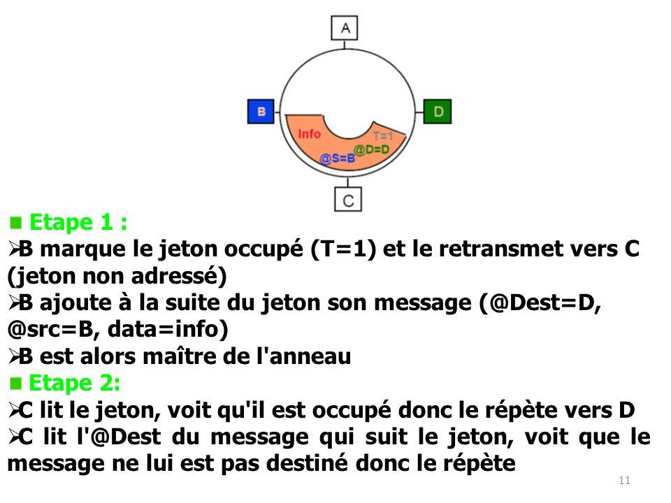 Etape 1 : B marque le jeton occupé (T=1) et le retransmet vers C. (jeton non adressé) B ajoute à la suite du jeton son message (@Dest=D,