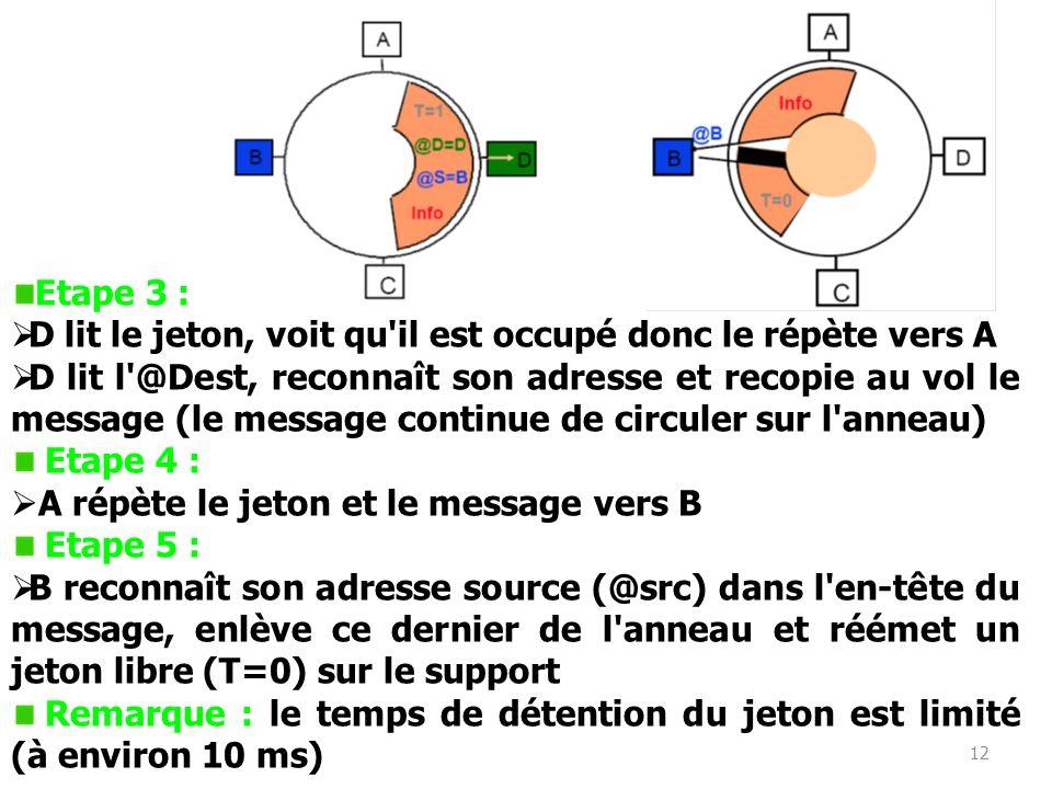 Etape 3 : D lit le jeton, voit qu il est occupé donc le répète vers A.