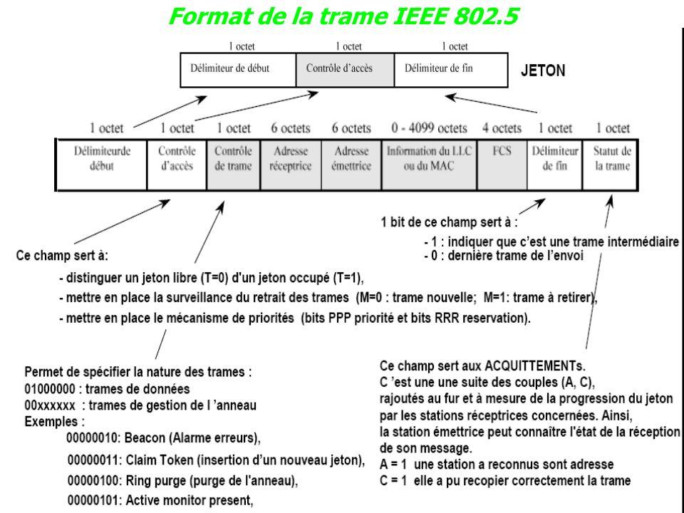 Format de la trame IEEE 802.5