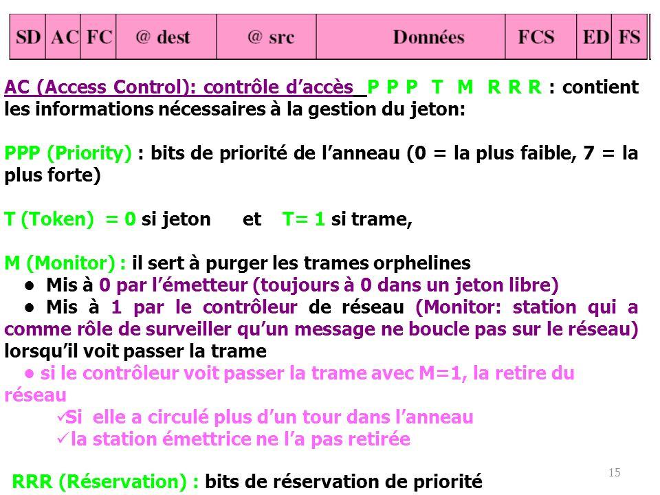 AC (Access Control): contrôle d'accès P P P T M R R R : contient les informations nécessaires à la gestion du jeton:
