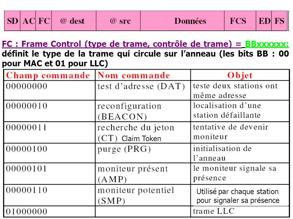 FC : Frame Control (type de trame, contrôle de trame) = BBxxxxxx: définit le type de la trame qui circule sur l'anneau (les bits BB : 00 pour MAC et 01 pour LLC)