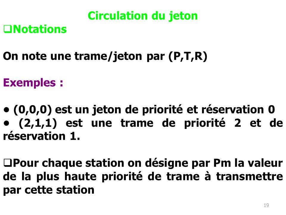 Circulation du jeton Notations. On note une trame/jeton par (P,T,R) Exemples : • (0,0,0) est un jeton de priorité et réservation 0.