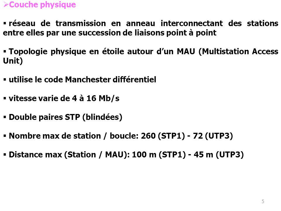 utilise le code Manchester différentiel vitesse varie de 4 à 16 Mb/s
