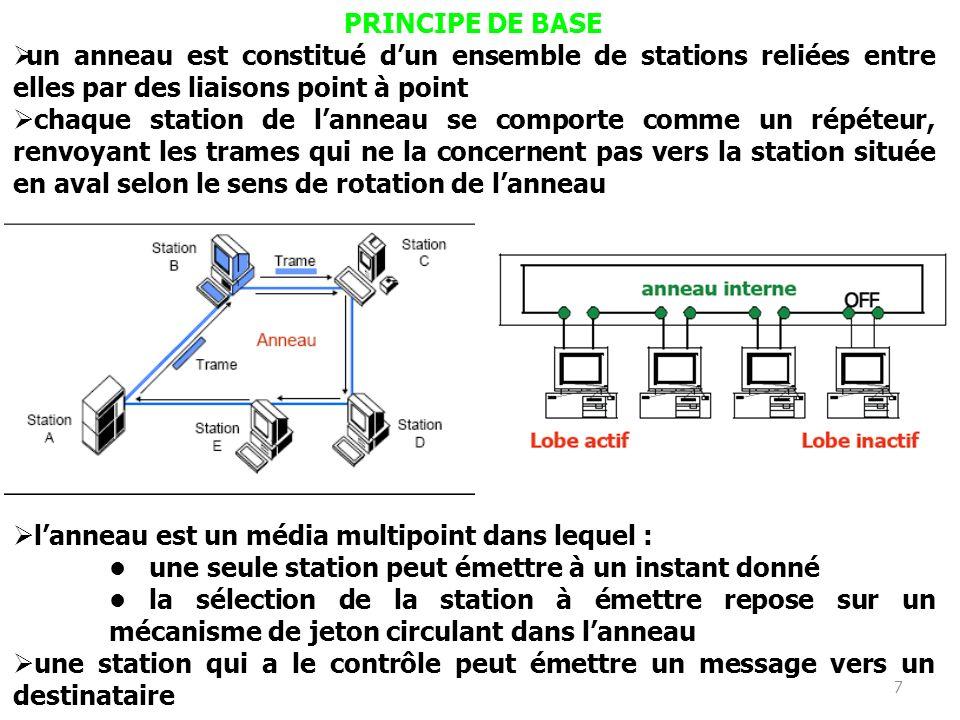 PRINCIPE DE BASE un anneau est constitué d'un ensemble de stations reliées entre elles par des liaisons point à point.