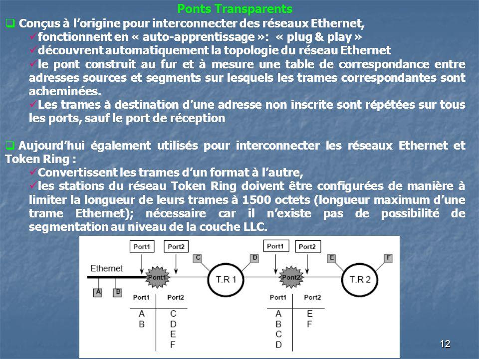 Conçus à l'origine pour interconnecter des réseaux Ethernet,