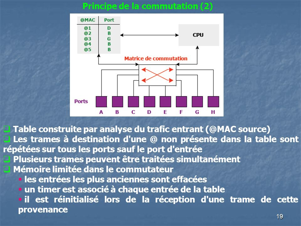 Principe de la commutation (2)