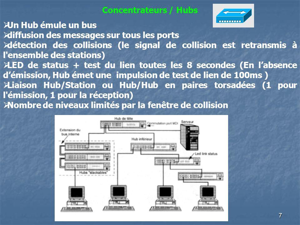 Concentrateurs / Hubs Un Hub émule un bus. diffusion des messages sur tous les ports.