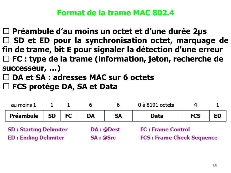 Format de la trame MAC 802.4  Préambule d'au moins un octet et d'une durée 2μs.