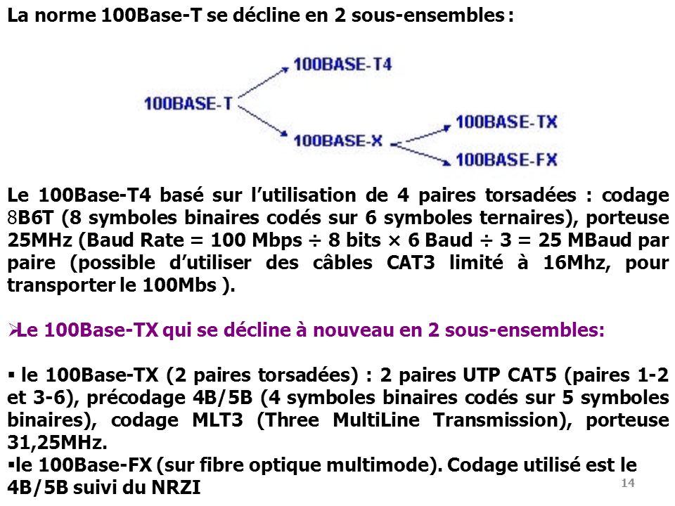 La norme 100Base-T se décline en 2 sous-ensembles :