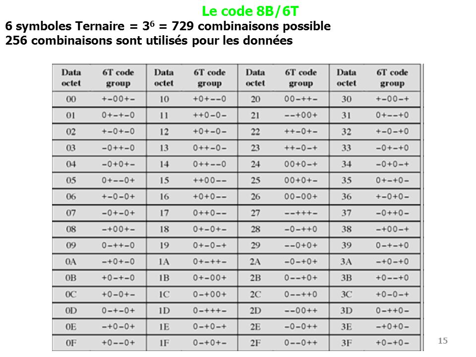 Le code 8B/6T 6 symboles Ternaire = 36 = 729 combinaisons possible