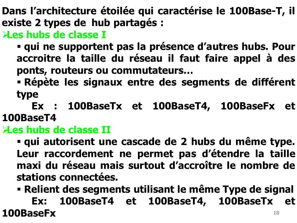 Dans l'architecture étoilée qui caractérise le 100Base-T, il existe 2 types de hub partagés :