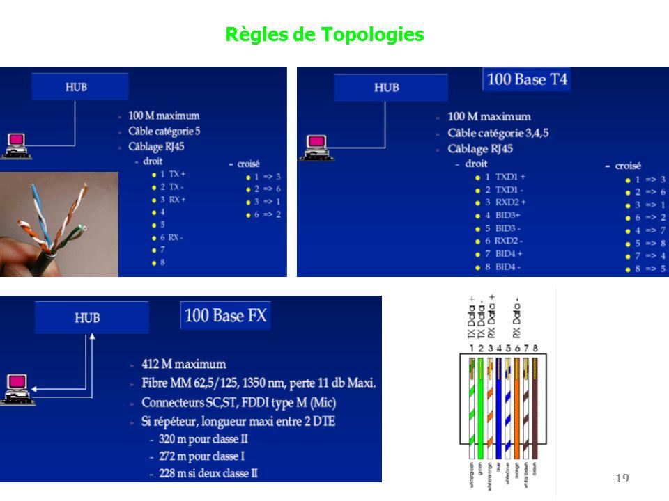 Règles de Topologies