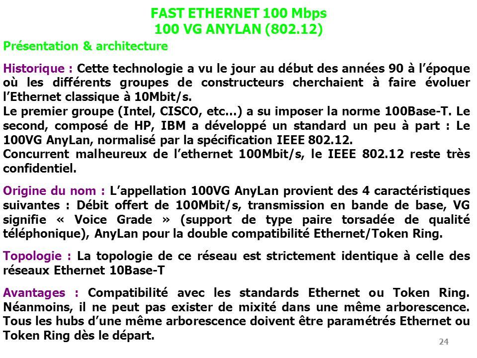 FAST ETHERNET 100 Mbps 100 VG ANYLAN (802.12)