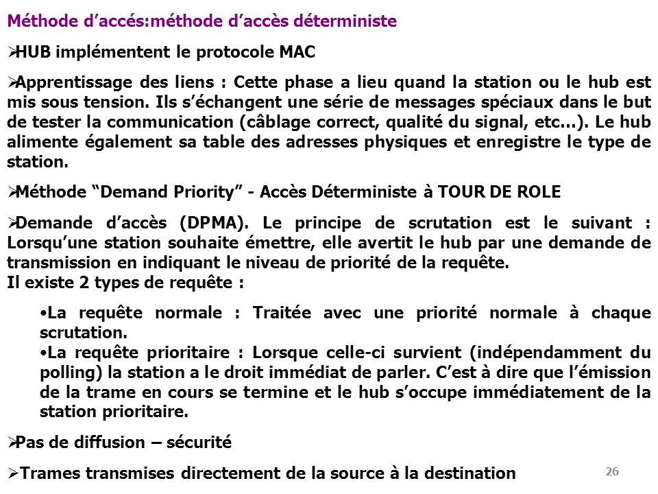 Méthode d'accés:méthode d'accès déterministe