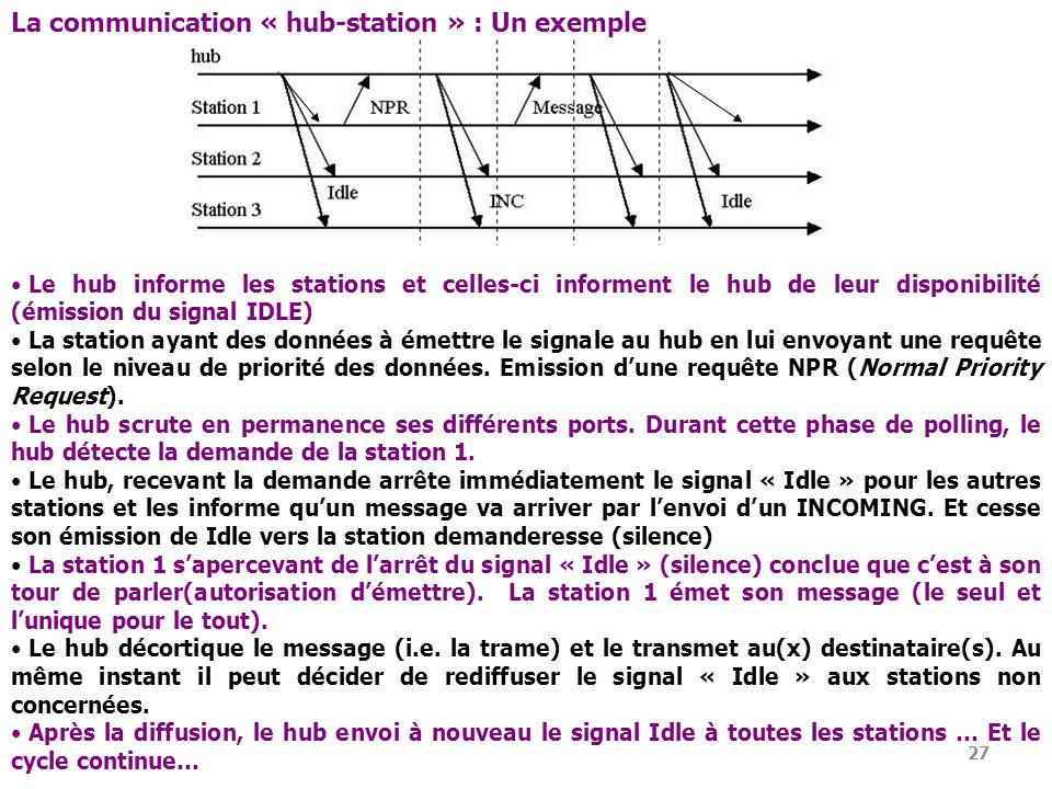 La communication « hub-station » : Un exemple