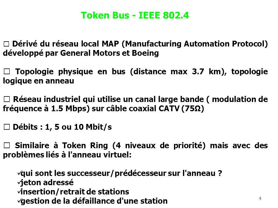 Token Bus - IEEE 802.4  Dérivé du réseau local MAP (Manufacturing Automation Protocol) développé par General Motors et Boeing.