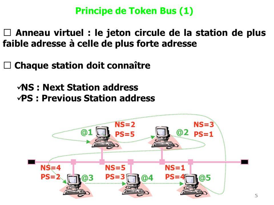 Principe de Token Bus (1)