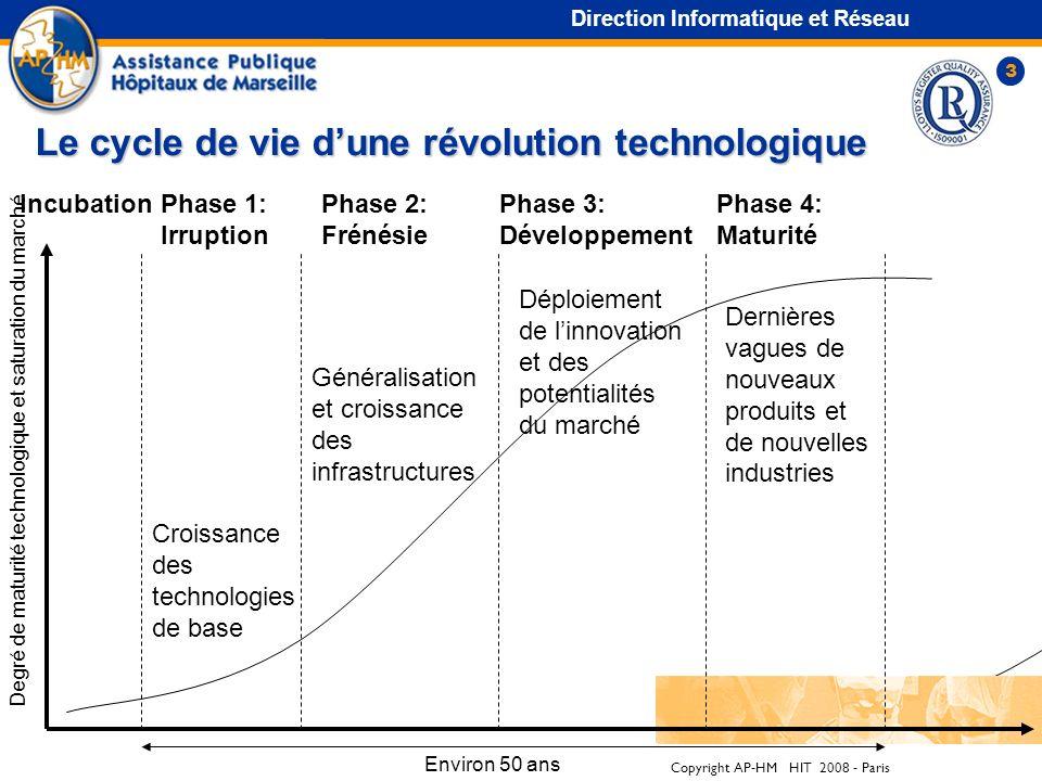 Le cycle de vie d'une révolution technologique