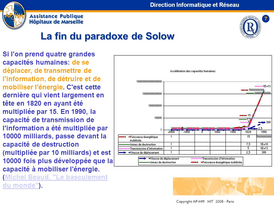 La fin du paradoxe de Solow