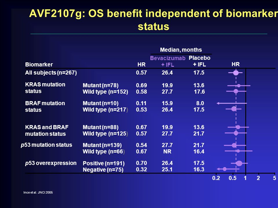 AVF2107g: OS benefit independent of biomarker status