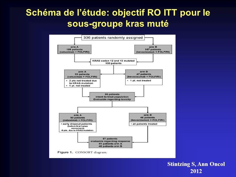 Schéma de l'étude: objectif RO ITT pour le sous-groupe kras muté