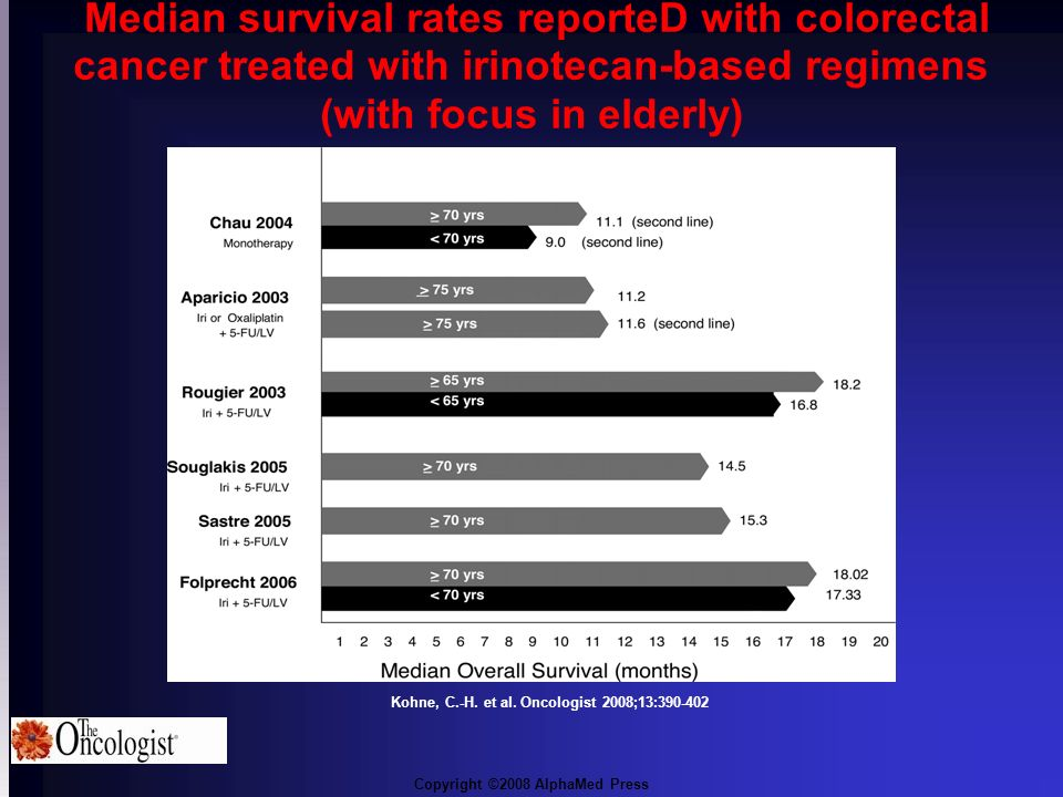 Median survival rates reporteD with colorectal cancer treated with irinotecan-based regimens (with focus in elderly)