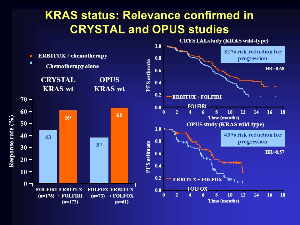 KRAS status: Relevance confirmed in CRYSTAL and OPUS studies