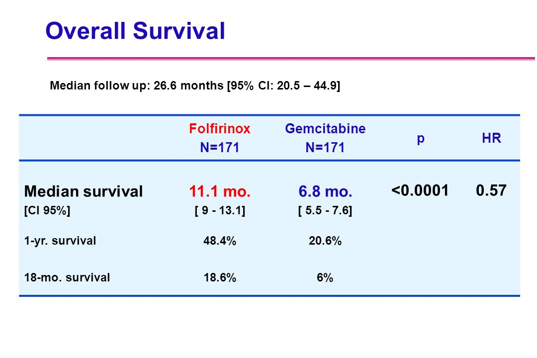 Overall Survival Median survival 11.1 mo. 6.8 mo. <0.0001 0.57