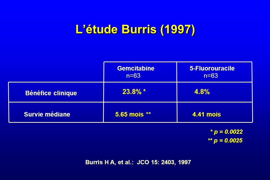 L'étude Burris (1997) 23.8% * 4.8% Gemcitabine 5-Fluorouracile n=63