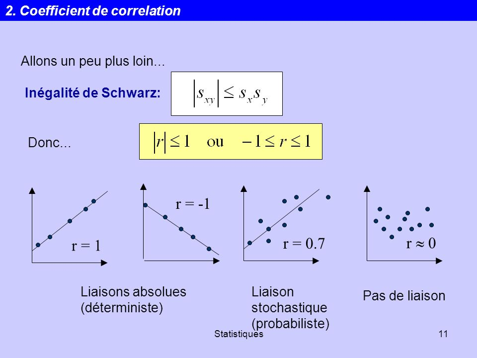r = -1 r = 0.7 r  0 r = 1 2. Coefficient de correlation