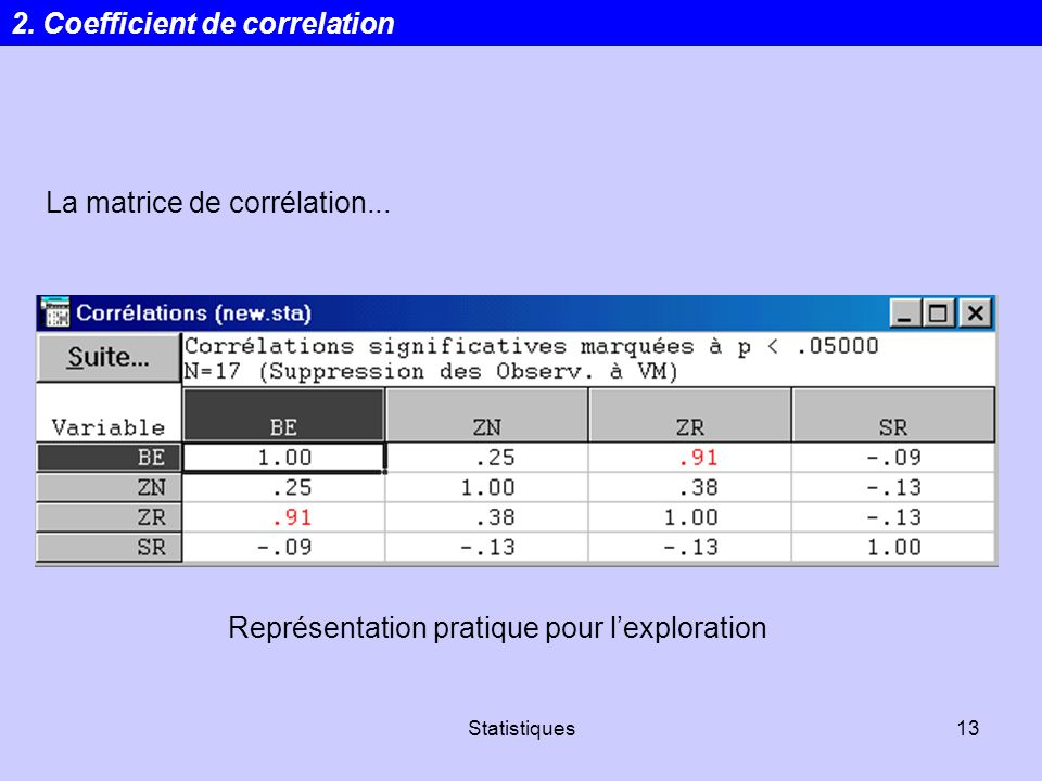 2. Coefficient de correlation