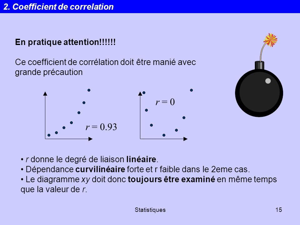 r = 0 r = 0.93 2. Coefficient de correlation