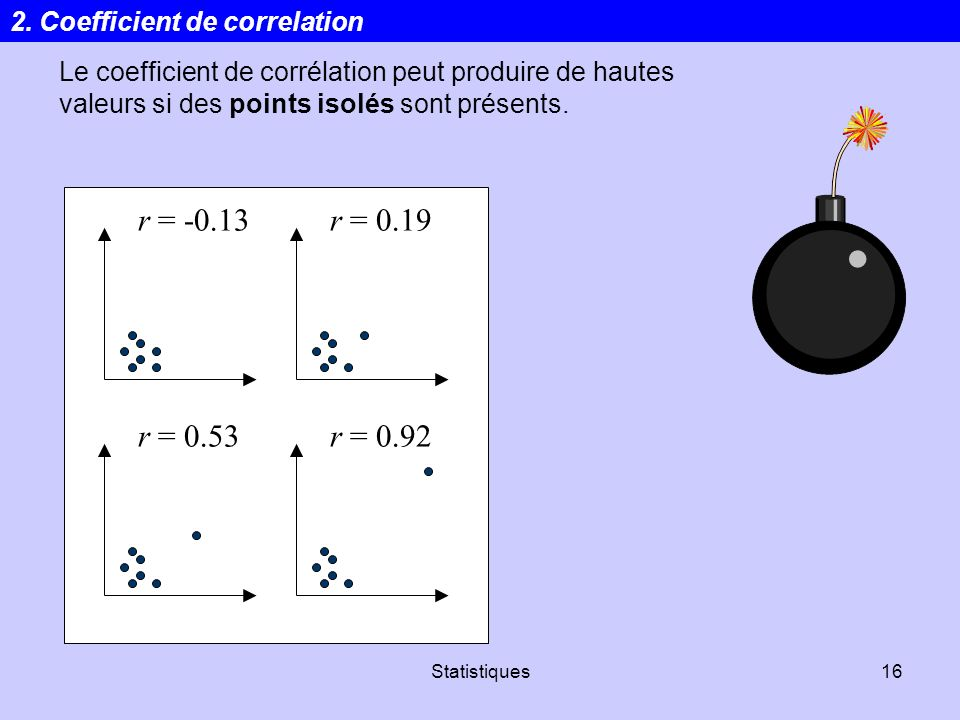 r = r = 0.19 r = 0.53 r = Coefficient de correlation