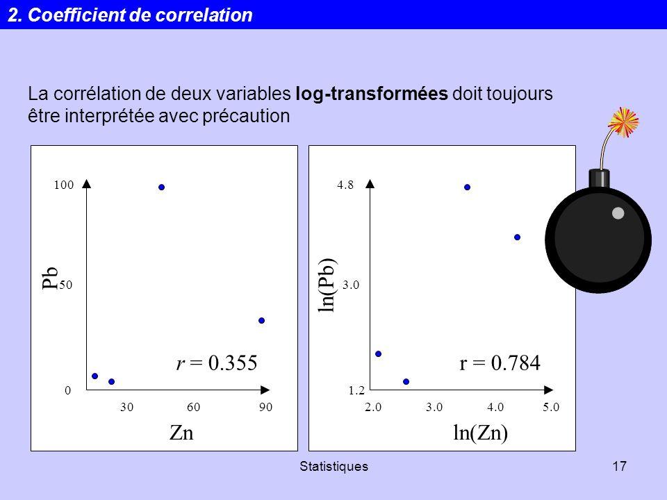 Pb ln(Pb) r = 0.355 r = 0.784 Zn ln(Zn) 2. Coefficient de correlation