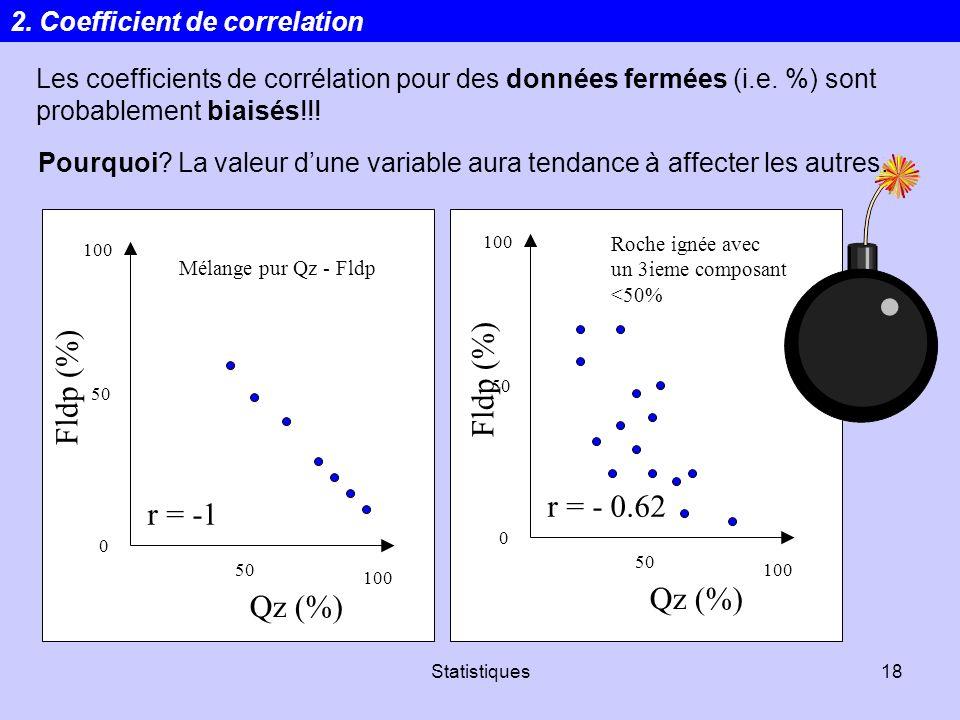 Fldp (%) Fldp (%) r = - 0.62 r = -1 Qz (%) Qz (%)